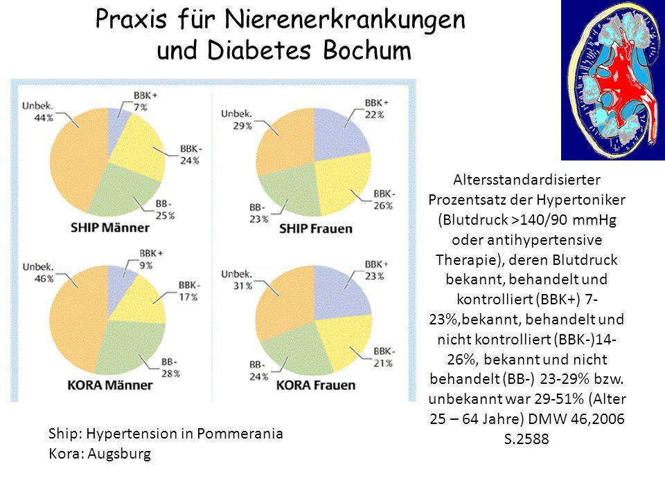 Praxis für Nierenerkrankungen und Diabetes Bochum Altersstandardisierter Prozentsatz der Hypertoniker (Blutdruck >140/90 mmHg oder antihypertensive Th