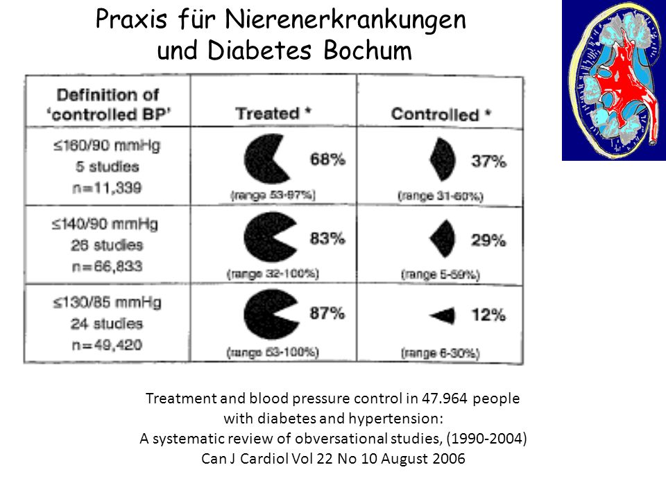 Praxis für Nierenerkrankungen und Diabetes Bochum Treatment and blood pressure control in 47.964 people with diabetes and hypertension: A systematic review of obversational studies, (1990-2004) Can J Cardiol Vol 22 No 10 August 2006