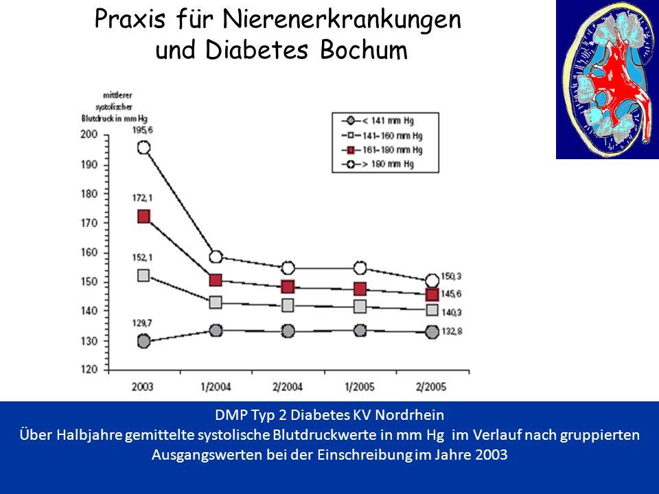 Praxis für Nierenerkrankungen und Diabetes Bochum DMP Typ 2 Diabetes KV Nordrhein Über Halbjahre gemittelte systolische Blutdruckwerte in mm Hg im Ver
