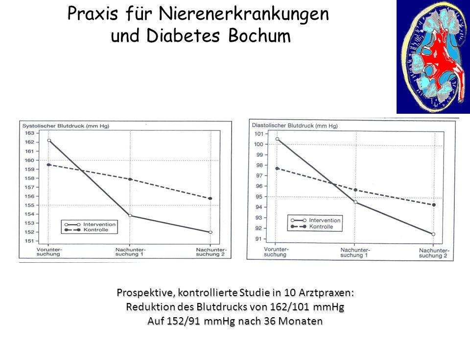 Praxis für Nierenerkrankungen und Diabetes Bochum Prospektive, kontrollierte Studie in 10 Arztpraxen: Reduktion des Blutdrucks von 162/101 mmHg Auf 15