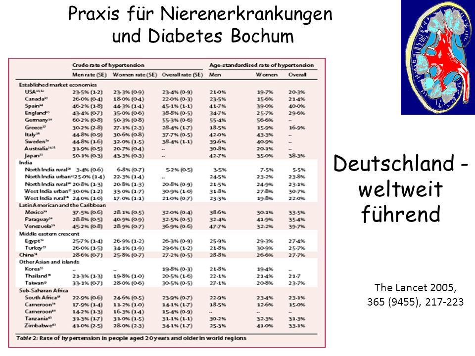 Praxis für Nierenerkrankungen und Diabetes Bochum Zukunfts- perspektive: Impfung gegen Bluthochdruck Effect of immunisation against angiotensin II Lancet 2008: 371 821-827