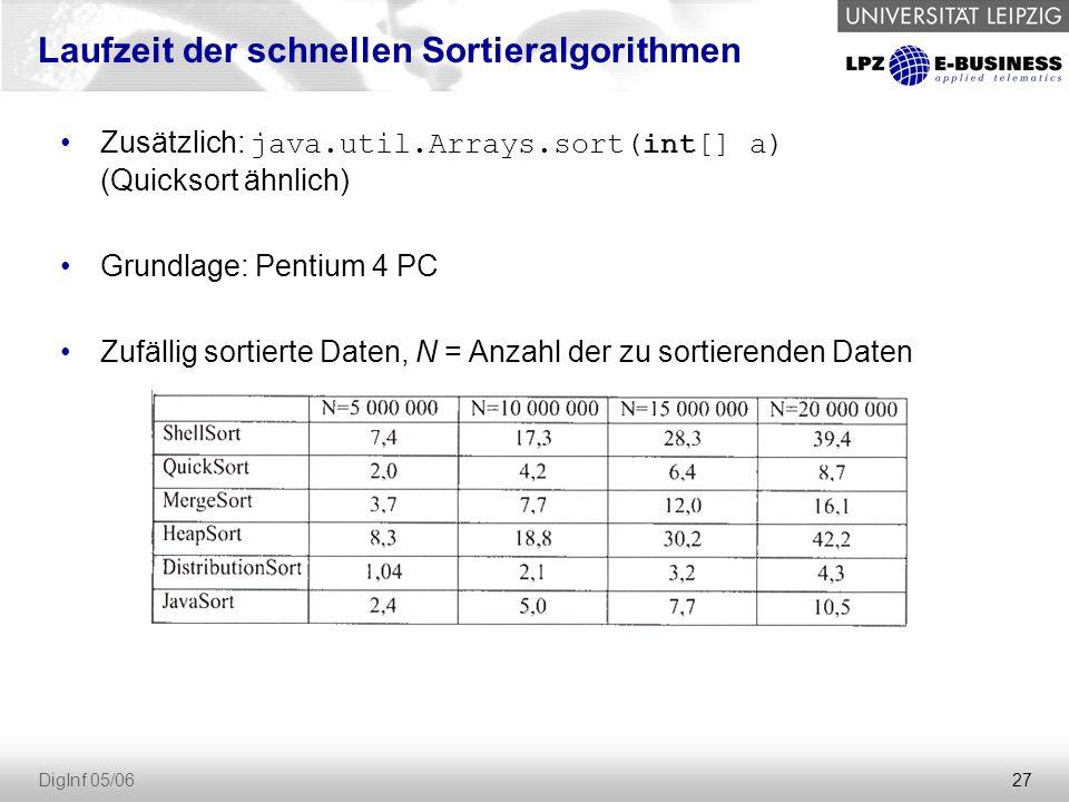 28 DigInf 05/06 Zusätzlich: java.util.Arrays.sort(int[] a) (Quicksort ähnlich) Grundlage: Pentium 4 PC Vollständig vorsortierte Daten, N = Anzahl der zu sortierenden Daten Laufzeit der schnellen Sortieralgorithmen