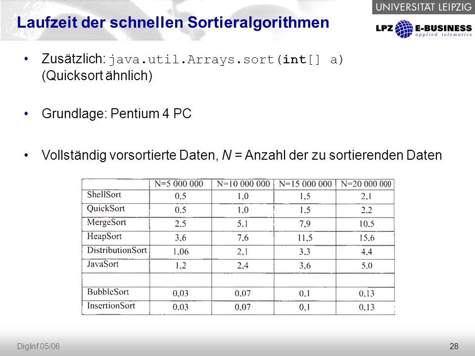 28 DigInf 05/06 Zusätzlich: java.util.Arrays.sort(int[] a) (Quicksort ähnlich) Grundlage: Pentium 4 PC Vollständig vorsortierte Daten, N = Anzahl der