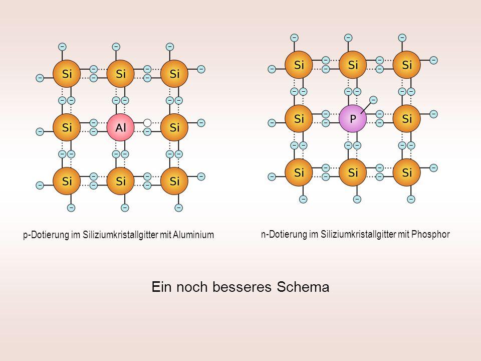 n-Dotierung im Siliziumkristallgitter mit Phosphor p-Dotierung im Siliziumkristallgitter mit Aluminium Ein noch besseres Schema