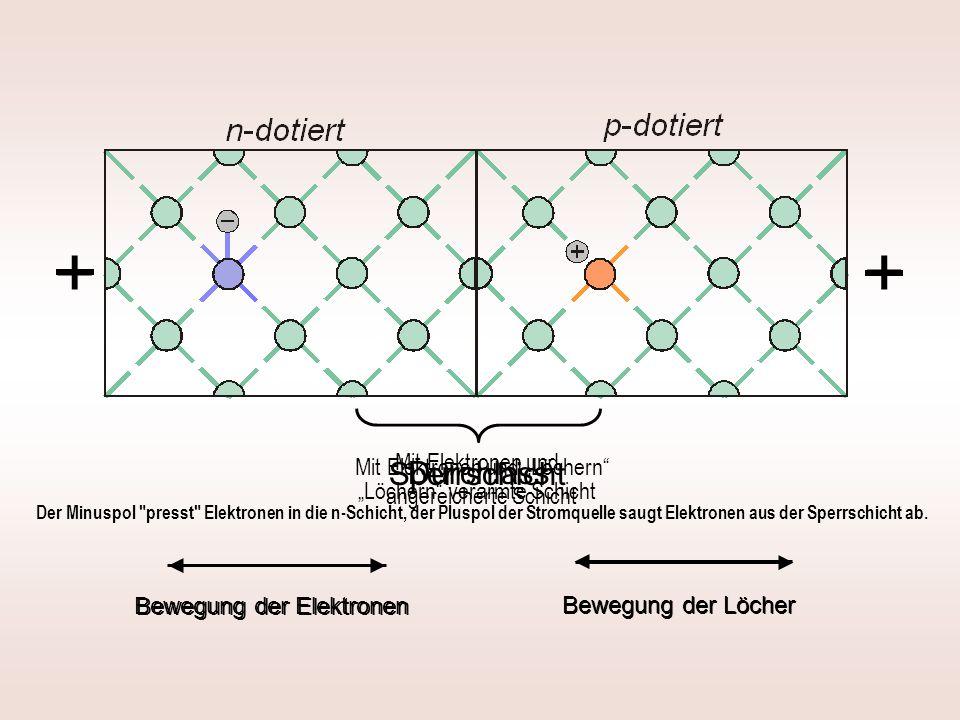 """+ Sperrschicht Durchlass + Bewegung der Elektronen Bewegung der Löcher Bewegung der Elektronen Bewegung der Löcher Mit Elektronen und """"Löchern"""" verarm"""