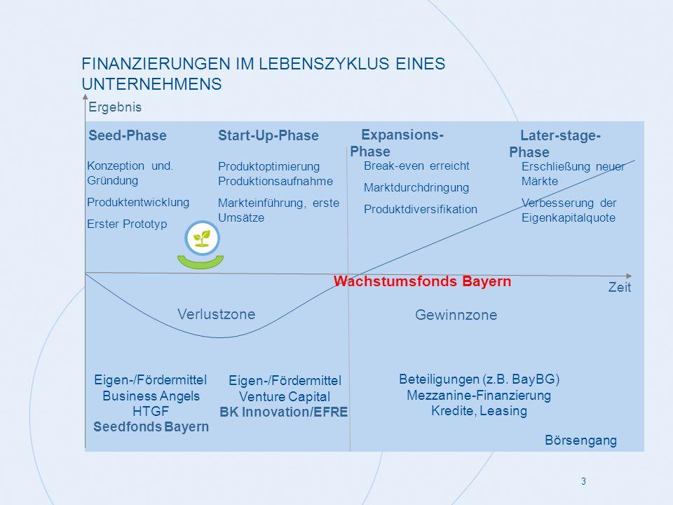 FINANZIERUNGEN IM LEBENSZYKLUS EINES UNTERNEHMENS 3 Zeit Expansions- Phase Later-stage- Phase Start-Up-PhaseSeed-Phase Verlustzone Gewinnzone Wachstum