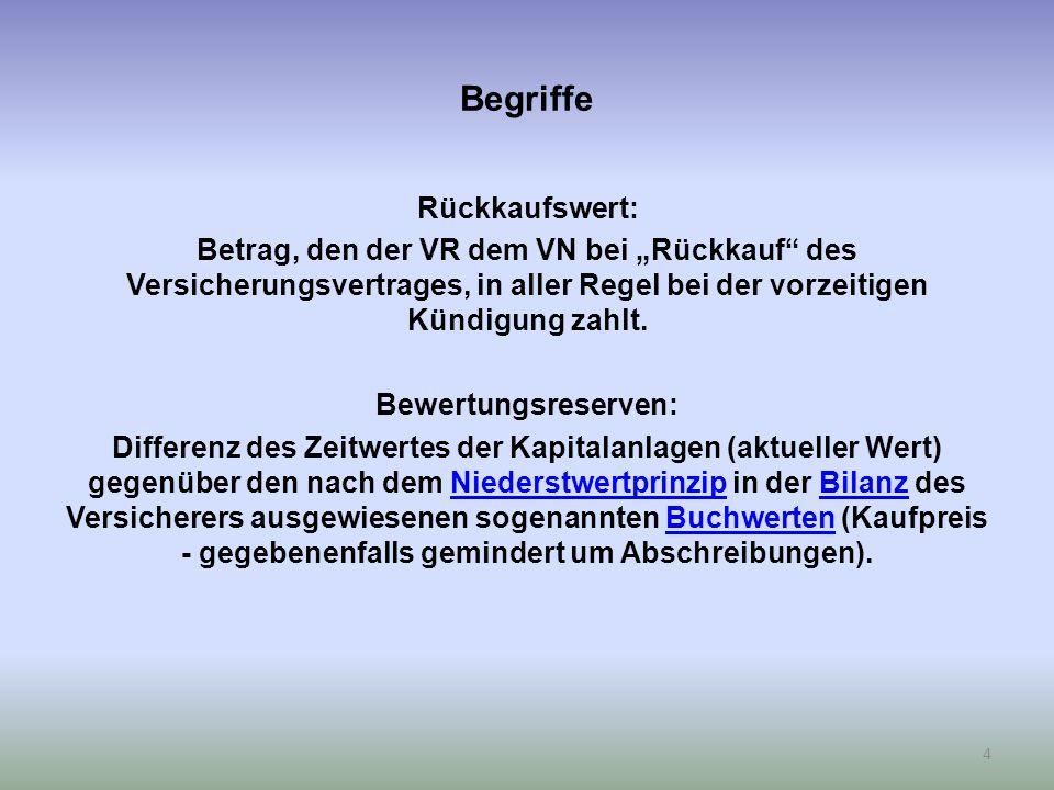 """Begriffe Rückkaufswert: Betrag, den der VR dem VN bei """"Rückkauf des Versicherungsvertrages, in aller Regel bei der vorzeitigen Kündigung zahlt."""
