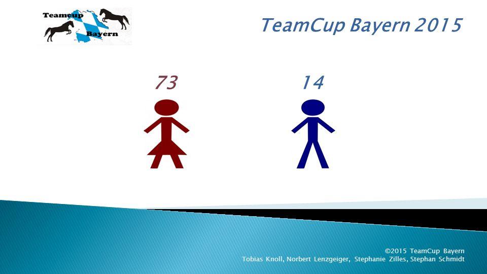 TeamCup Bayern 2015 ©2015 TeamCup Bayern Tobias Knoll, Norbert Lenzgeiger, Stephanie Zilles, Stephan Schmidt 3.
