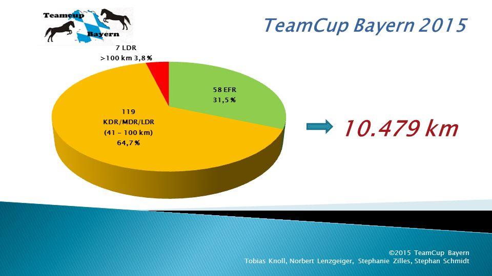 TeamCup Bayern 2015 ©2015 TeamCup Bayern Tobias Knoll, Norbert Lenzgeiger, Stephanie Zilles, Stephan Schmidt Kein Team hat die maximal mögliche Anzahl von 20 Ritten erreicht.