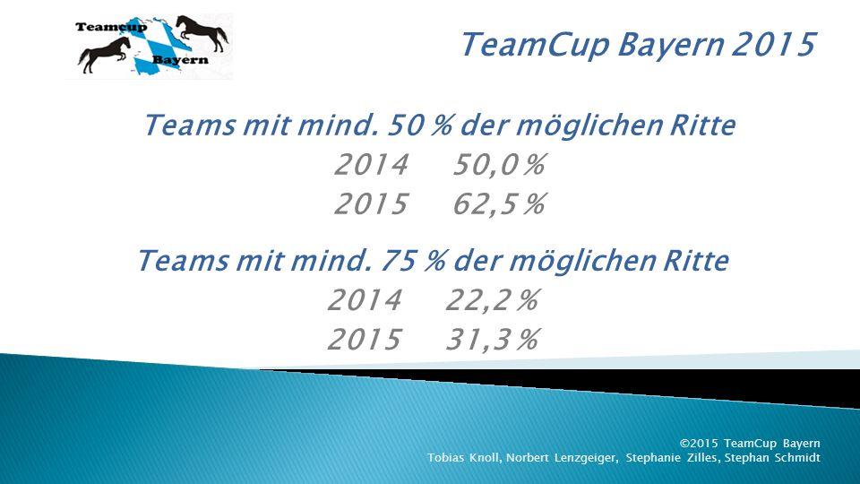TeamCup Bayern 2015 ©2015 TeamCup Bayern Tobias Knoll, Norbert Lenzgeiger, Stephanie Zilles, Stephan Schmidt 8.