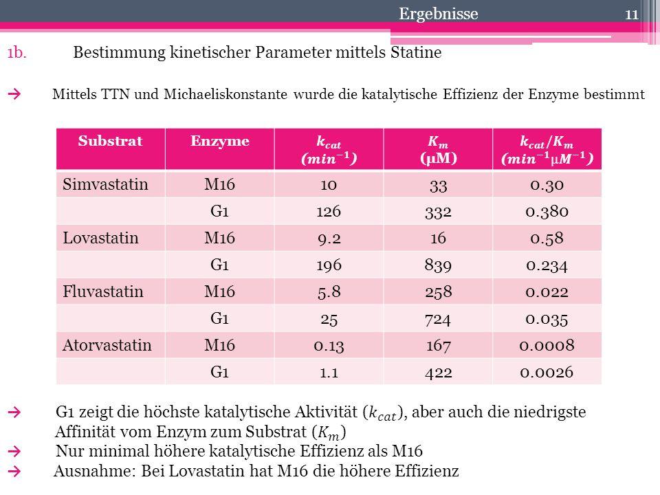 11 1b.Bestimmung kinetischer Parameter mittels Statine Ergebnisse SubstratEnzyme SimvastatinM1610330.30 G11263320.380 LovastatinM169.2160.58 G11968390