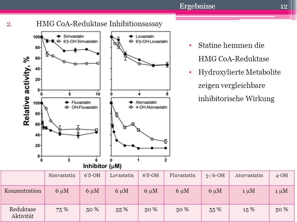 12 2.HMG CoA-Reduktase Inhibitionsassay Statine hemmen die HMG CoA-Reduktase Hydroxylierte Metabolite zeigen vergleichbare inhibitorische Wirkung Simv