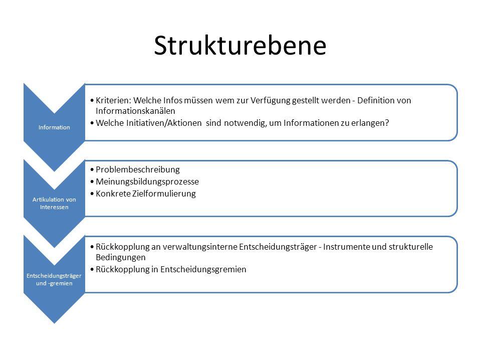 Strukturebene Information Kriterien: Welche Infos müssen wem zur Verfügung gestellt werden - Definition von Informationskanälen Welche Initiativen/Akt