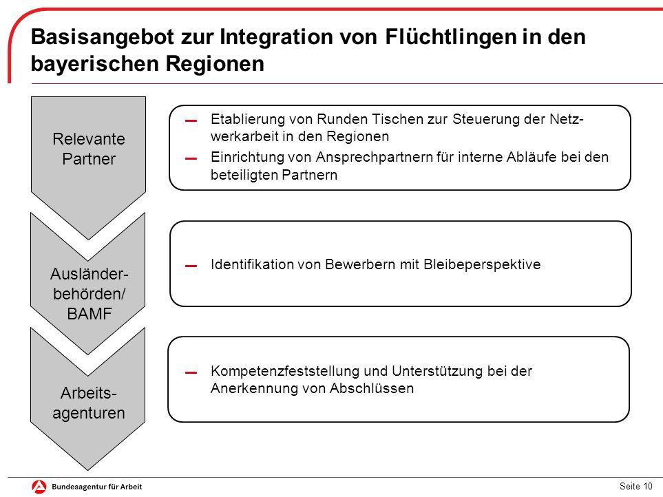 Seite 10 Basisangebot zur Integration von Flüchtlingen in den bayerischen Regionen ▬ Etablierung von Runden Tischen zur Steuerung der Netz- werkarbeit