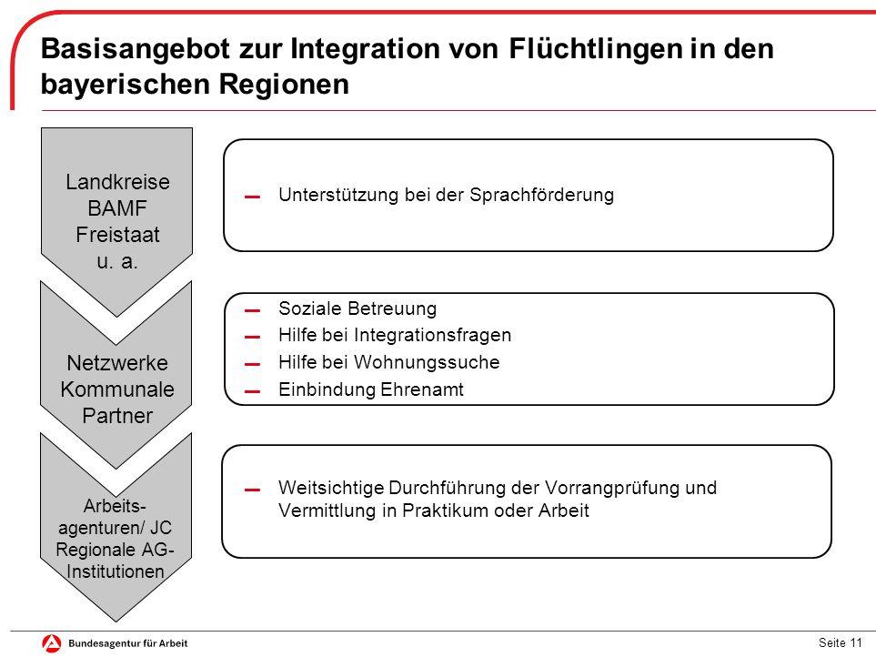 Seite 11 Basisangebot zur Integration von Flüchtlingen in den bayerischen Regionen Landkreise BAMF Freistaat u. a. Netzwerke Kommunale Partner Arbeits