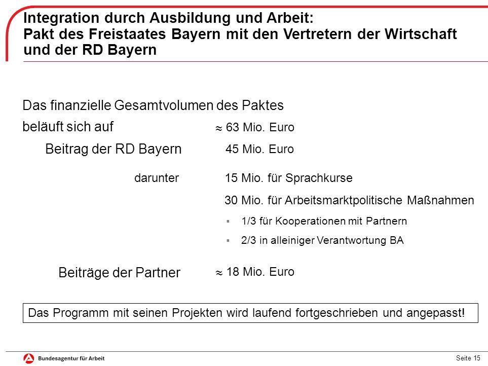 Seite 15 Das finanzielle Gesamtvolumen des Paktes beläuft sich auf ~ 63 Mio. Euro ~ Integration durch Ausbildung und Arbeit: Pakt des Freistaates Baye