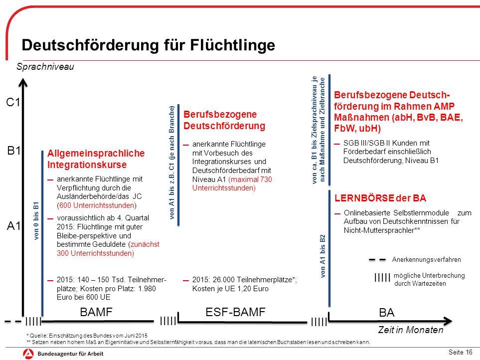 Seite 16 von ca. B1 bis Zielsprachniveau je nach Maßnahme und Zielbranche Deutschförderung für Flüchtlinge Allgemeinsprachliche Integrationskurse ▬ an