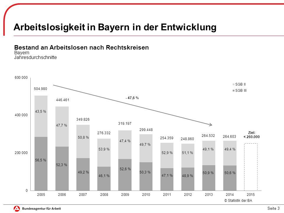 Seite 3 Bestand an Arbeitslosen nach Rechtskreisen Bayern Jahresdurchschnitte Arbeitslosigkeit in Bayern in der Entwicklung - 47,6 % 47,7 % 52,3 % 50,