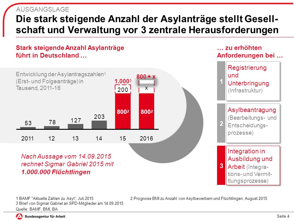 Die aktuelle Fluchtmigration nach Deutschland wird nachhaltige Auswirkungen auf die BA haben AUSGANGSLAGE Projektion Anstieg Anzahl arbeitsloser Flüchtlinge (SGB II und SGB III) 1 Prognose Qualifikation von arbeitslosen Flüchtlingen 2 in Prozent Mit beruflicher AusbildungMit akademischer Ausbildung Ohne formale Qualifikation 81%81% 11% 8%8% + 388.000 bis 429.000 Zugänge in die Grundsicherung in 2016 + 118.000 bis 158.000 arbeitslose Flüchtlinge in 2016 Projektion Zugänge von erwerbsfähigen Leistungsberechtigten 1 1Annahmen Finanzbereich BA: Zugangsquote Arbeitslosenversicherung 20% / 50%, Abgangsquote Grundsicherung 35% / 12% 2Basiert auf histor.