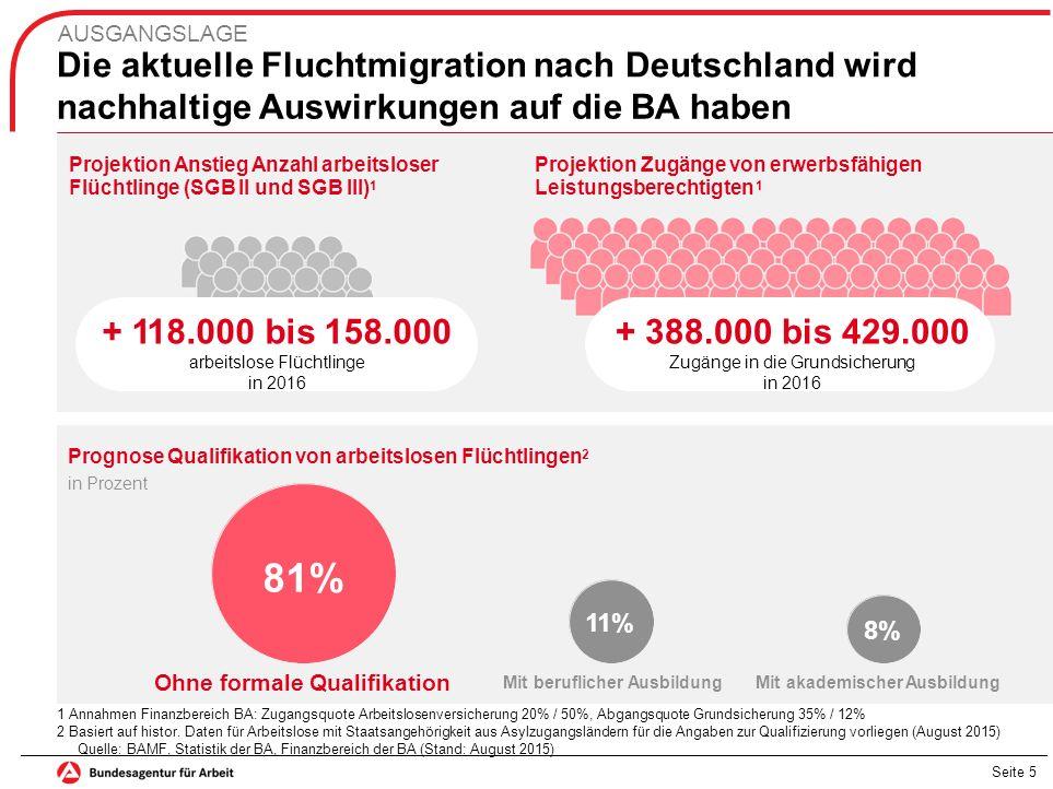 Die aktuelle Fluchtmigration nach Deutschland wird nachhaltige Auswirkungen auf die BA haben AUSGANGSLAGE Projektion Anstieg Anzahl arbeitsloser Flüch