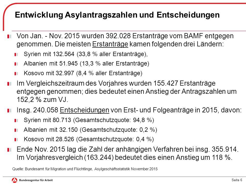 Seite 6 Entwicklung Asylantragszahlen und Entscheidungen Quelle: Bundesamt für Migration und Flüchtlinge, Asylgeschäftsstatistik November 2015 Von Jan