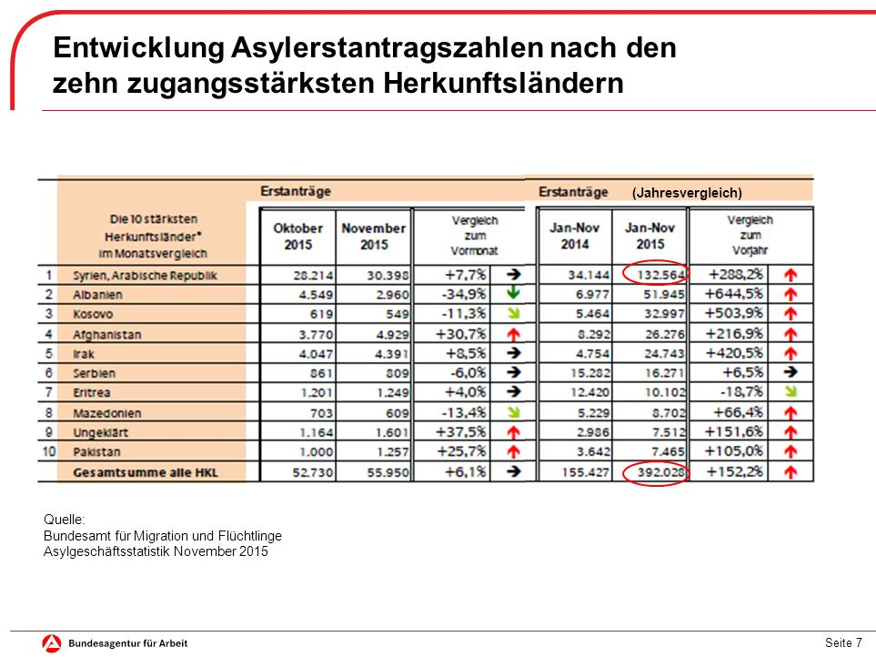 Seite 7 Entwicklung Asylerstantragszahlen nach den zehn zugangsstärksten Herkunftsländern (Jahresvergleich) Quelle: Bundesamt für Migration und Flücht