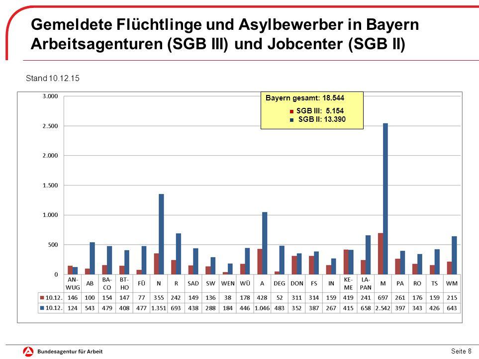 Seite 8 Gemeldete Flüchtlinge und Asylbewerber in Bayern Arbeitsagenturen (SGB III) und Jobcenter (SGB II) Bayern gesamt: 18.544 ■ SGB III: 5.154 ■ SG