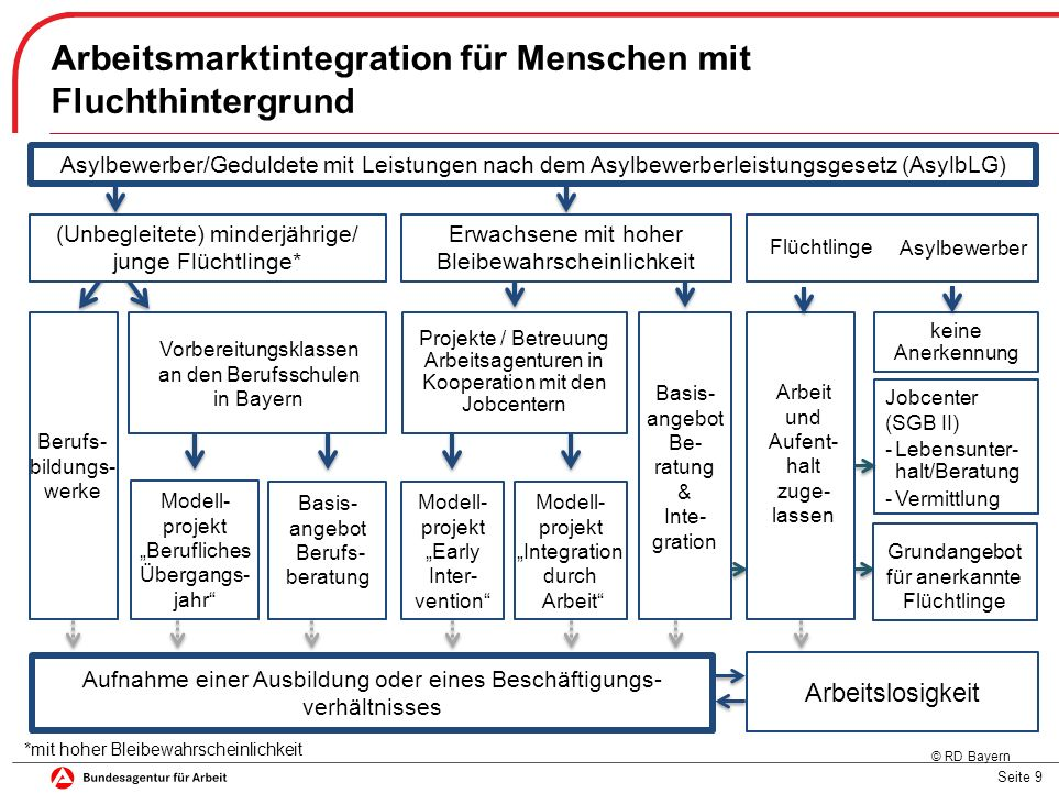 Seite 10 Basisangebot zur Integration von Flüchtlingen in den bayerischen Regionen ▬ Etablierung von Runden Tischen zur Steuerung der Netz- werkarbeit in den Regionen ▬ Einrichtung von Ansprechpartnern für interne Abläufe bei den beteiligten Partnern ▬ Identifikation von Bewerbern mit Bleibeperspektive ▬ Kompetenzfeststellung und Unterstützung bei der Anerkennung von Abschlüssen Relevante Partner Ausländer- behörden/ BAMF Arbeits- agenturen