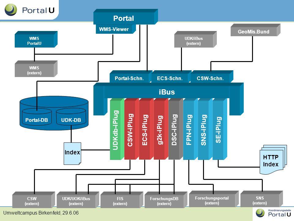 Umweltcampus Birkenfeld, 29.6.06 ECS-iPlug UDK/UOK/iBus (extern) ForschungsDB (extern) FIS (extern) DSC-iPlug WMS (extern) WMS-Viewer WMS PortalU Port
