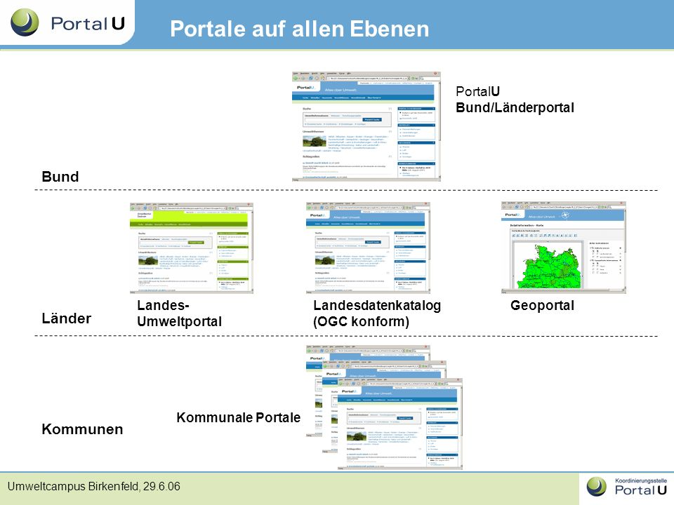 Umweltcampus Birkenfeld, 29.6.06 Portale auf allen Ebenen PortalU Bund/Länderportal Landes- Umweltportal Kommunale Portale Landesdatenkatalog (OGC kon