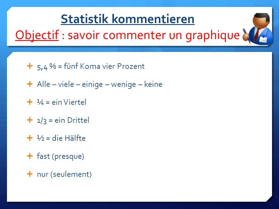 Statistik kommentieren Objectif : savoir commenter un graphique  5,4 % = fünf Koma vier Prozent  Alle – viele – einige – wenige – keine  ¼ = ein Viertel  1/3 = ein Drittel  ½ = die Hälfte  fast (presque)  nur (seulement)