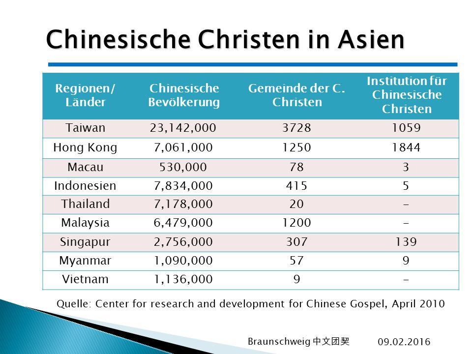 Chinesische Christen in Asien Regionen/ Länder Chinesische Bevölkerung Gemeinde der C. Christen Institution für Chinesische Christen Taiwan23,142,0003