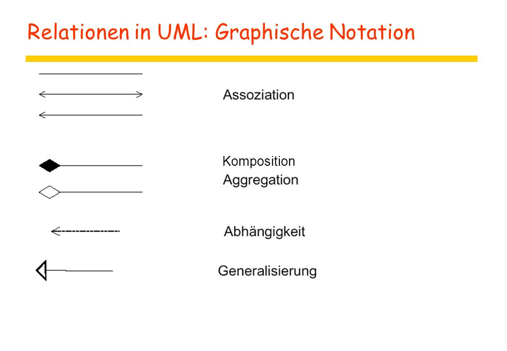 Relationen in UML: Graphische Notation z Komposition