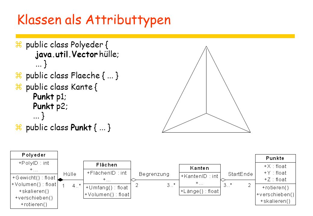 Relationen in UML: Graphische Notation z Komposition
