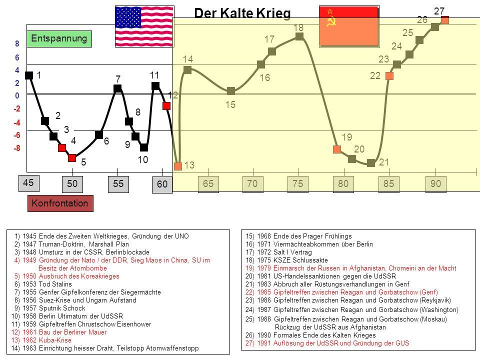 Entspannung Konfrontation 1) 1945 Ende des Zweiten Weltkrieges, Gründung der UNO 2) 1947 Truman-Doktrin, Marshall Plan 3) 1948 Umsturz in der CSSR, Be