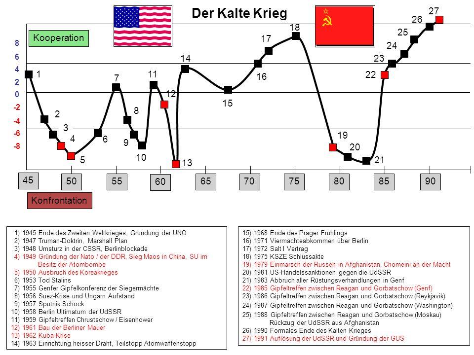 Kooperation Konfrontation 1) 1945 Ende des Zweiten Weltkrieges, Gründung der UNO 2) 1947 Truman-Doktrin, Marshall Plan 3) 1948 Umsturz in der CSSR, Be
