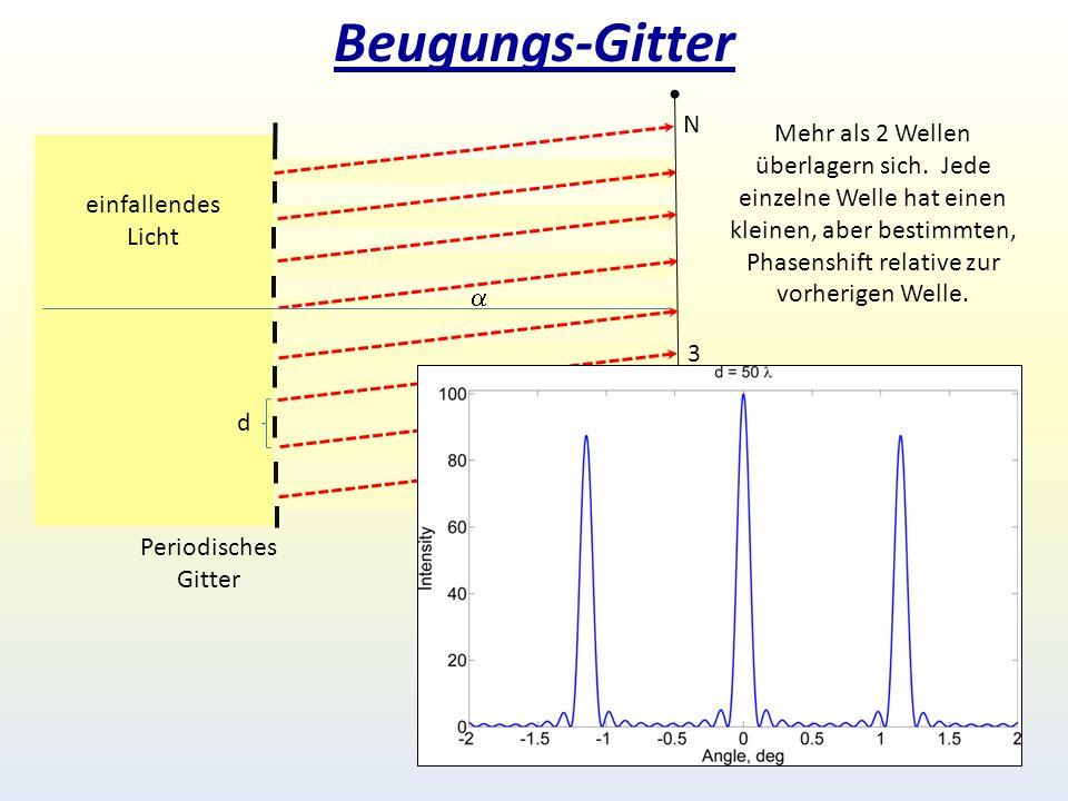 Beugungs-Gitter einfallendes Licht Periodisches Gitter 1 2 3 N Mehr als 2 Wellen überlagern sich.