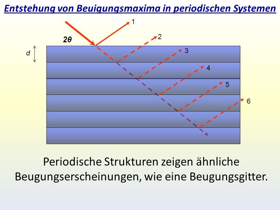 Entstehung von Beuigungsmaxima in periodischen Systemen 2 2θ2θ 1 d 3 4 5 Periodische Strukturen zeigen ähnliche Beugungserscheinungen, wie eine Beugungsgitter.