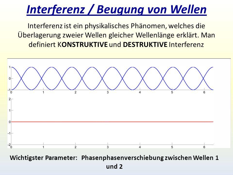 Interferenz / Beugung von Wellen Interferenz ist ein physikalisches Phänomen, welches die Überlagerung zweier Wellen gleicher Wellenlänge erklärt.