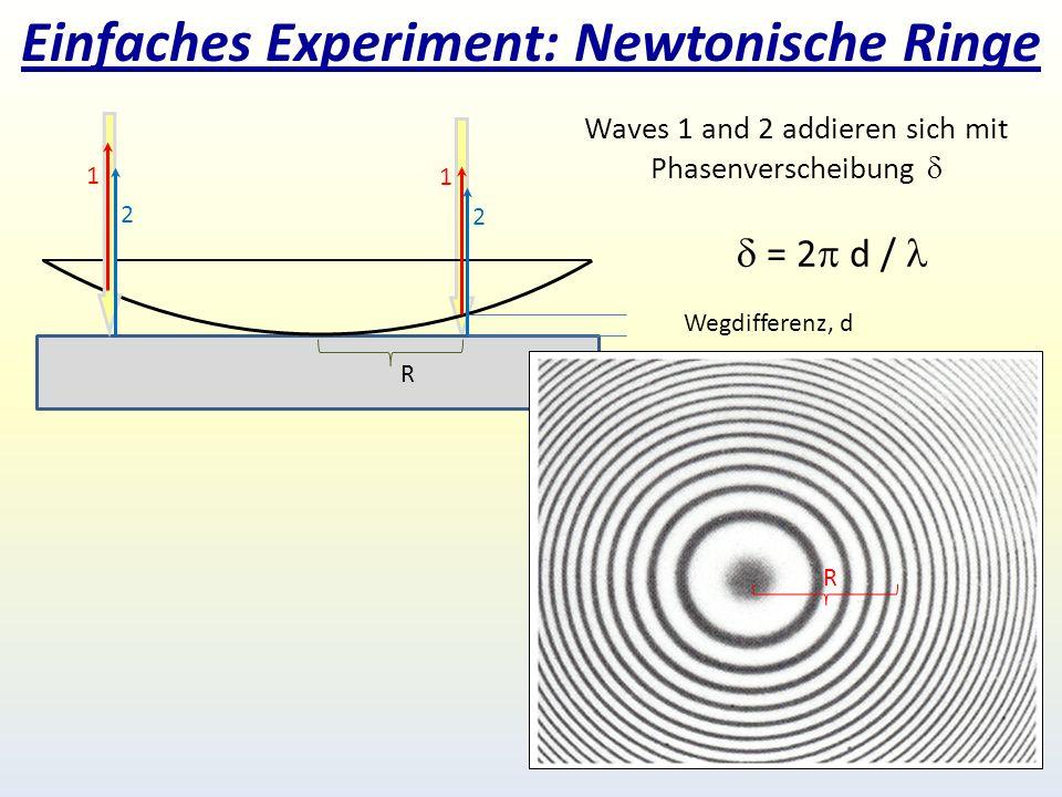 Einfaches Experiment: Newtonische Ringe R Wegdifferenz, d 1 2 Waves 1 and 2 addieren sich mit Phasenverscheibung   = 2  d / 1 2 R