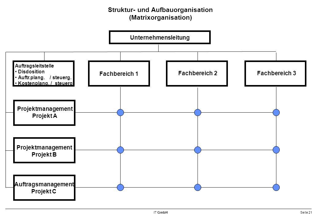 IT GmbHSeite 21 Struktur- und Aufbauorganisation (Matrixorganisation) Unternehmensleitung Auftragsleitstelle Disdosition Auftr.plang.