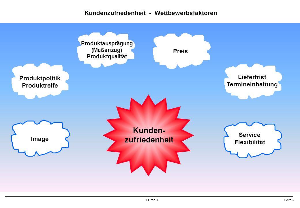 IT GmbHSeite 3 Kundenzufriedenheit - Wettbewerbsfaktoren Kunden- zufriedenheit Image Produktpolitik Produktreife Produktausprägung (Maßanzug) Produktqualität Preis Lieferfrist Termineinhaltung Service Flexibilität