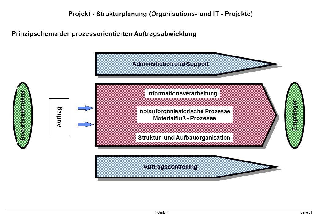 IT GmbHSeite 31 Projekt - Strukturplanung (Organisations- und IT - Projekte) Bedarfsanforderer Empfänger Auftrag Informationsverarbeitung Struktur- und Aufbauorganisation ablauforganisatorische Prozesse Materialfluß - Prozesse Auftragscontrolling Administration und Support Prinzipschema der prozessorientierten Auftragsabwicklung