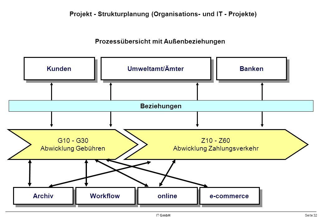 IT GmbHSeite 32 Projekt - Strukturplanung (Organisations- und IT - Projekte) Archiv Workflow online e-commerce G10 - G30 Abwicklung Gebühren Z10 - Z60 Abwicklung Zahlungsverkehr Beziehungen Kunden Umweltamt/Ämter Banken Prozessübersicht mit Außenbeziehungen