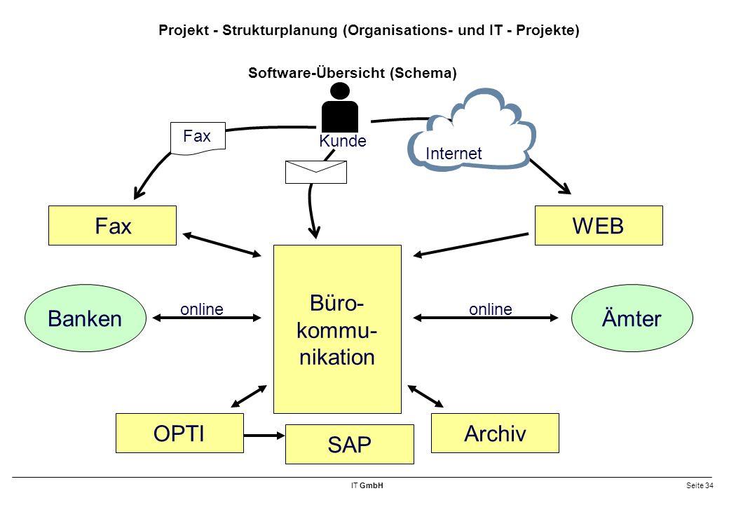 IT GmbHSeite 34 Software-Übersicht (Schema) Fax Büro- kommu- nikation ArchivOPTI WEB Internet Fax Kunde BankenÄmter online SAP Projekt - Strukturplanung (Organisations- und IT - Projekte)