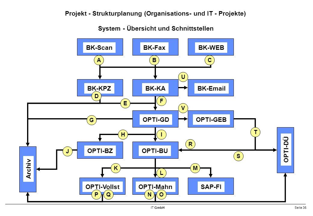 IT GmbHSeite 35 Projekt - Strukturplanung (Organisations- und IT - Projekte) System - Übersicht und Schnittstellen OPTI-BU OPTI-DÜ Archiv BK-Email BK-FaxBK-WEB BK-KA BK-Scan BK-KPZ OPTI-GD OPTI-BZ OPTI-MahnOPTI-VollstSAP-FI OPTI-GEB M L K J IH F E D G CBA T S R OQNP U V