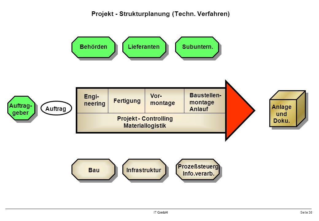 IT GmbHSeite 38 Projekt - Strukturplanung (Techn.Verfahren) Behörden LieferantenSubuntern.