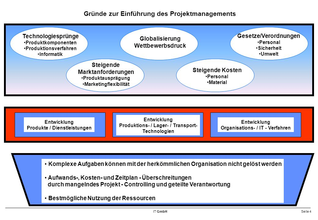 IT GmbHSeite 65 Projekt - Dokumentation Dokumentationselemente Prozessmodell Prozeß - Übersicht Verknüpfung Teil - Systeme Verknüpfung Strukturorganisation Datenstrukturen Datei - Übersicht (DB) Logisches Datenmodell Datenbeschreibungen Datenverwendungsnachweis Mengengerüst (Bewegung / Stamm) Nummernsysteme Struktur- / Aufbauorganisation Organigramm Stellenplan Funktionsbeschreibungen Hardware-/Systemsoftware - Verteilung Clients (BS / DB) Server (BS / DB) Netze (Netz- Software) Dokumentationssystem (BONAPART, DATA DICTIONARY usw.) Gesamt - System Systeme Teil - Systeme Module System - Übersichten System - Kurzbeschreibung Teil - System - Übersicht Teil - System - Kurzbeschreibung Gesamt - System - Übersichten Status (Version, ab Datum) Modul - Kurzbeschreibung Input / Output Menü / Masken Dateien / Dateneinheiten Listen / Vordrucke Prüf- /Verarbeitungsregeln