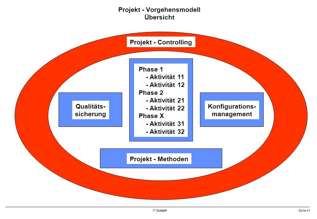 IT GmbHSeite 41 Projekt - Vorgehensmodell Übersicht Projekt - Controlling Phase 1 - Aktivität 11 - Aktivität 12 Phase 2 - Aktivität 21 - Aktivität 22 Phase X - Aktivität 31 - Aktivität 32 Qualitäts- sicherung Konfigurations- management Projekt - Methoden