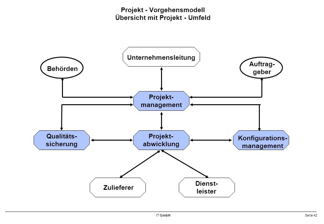 IT GmbHSeite 42 Projekt - Vorgehensmodell Übersicht mit Projekt - Umfeld Projekt- abwicklung Qualitäts- sicherung Konfigurations- management Projekt- management Dienst- leister Unternehmensleitung Zulieferer Behörden Auftrag- geber